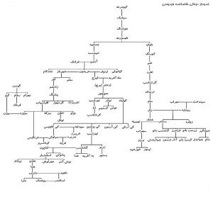 Shahnameh Tree